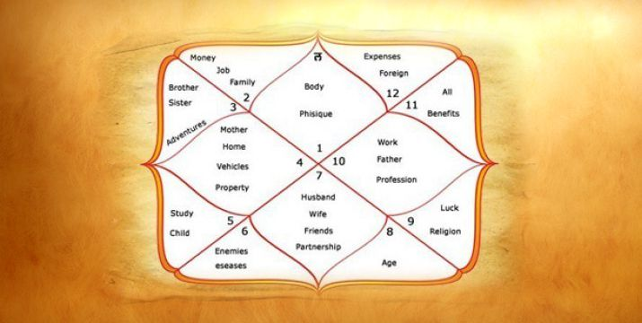 Divisional Charts or Varg Kundli in Astrology in Hindi