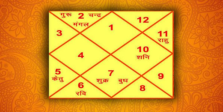 Kemdrum Yoga  Kemdrum Dosha in Hindi